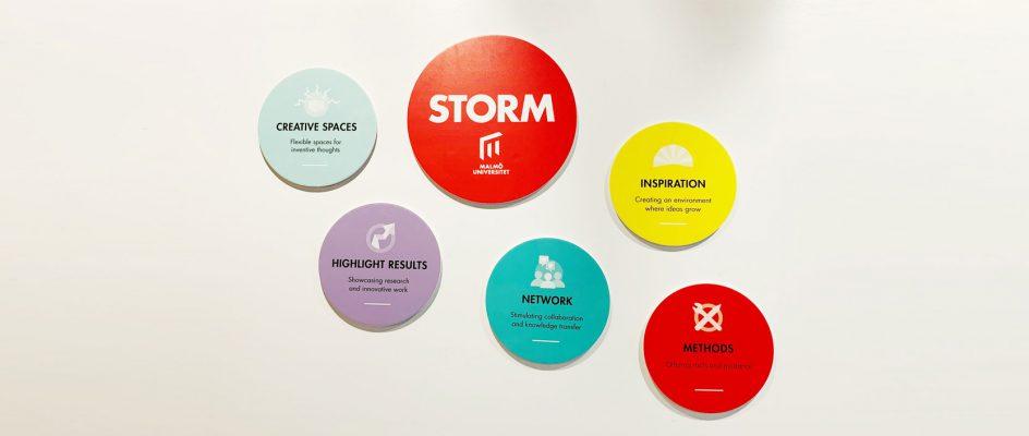 Färgglada, runda skyltar med orden metod, inspiration, nätverk, kreativa lokaler, lyfta resultat