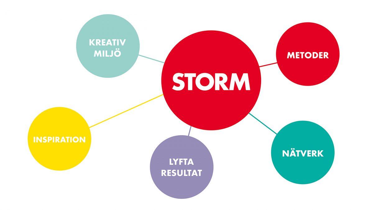 Färgcirklar som visualiserar Storms erbjudande.