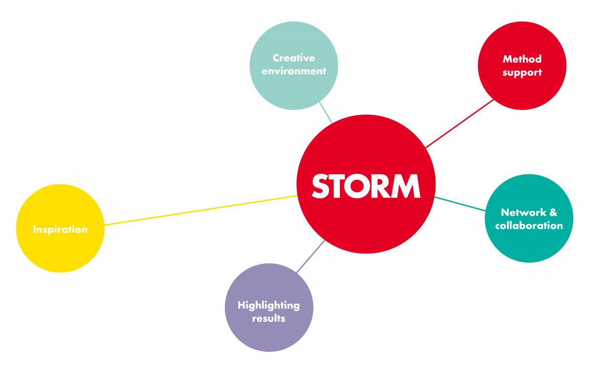Colored circles visualsing Storms offer